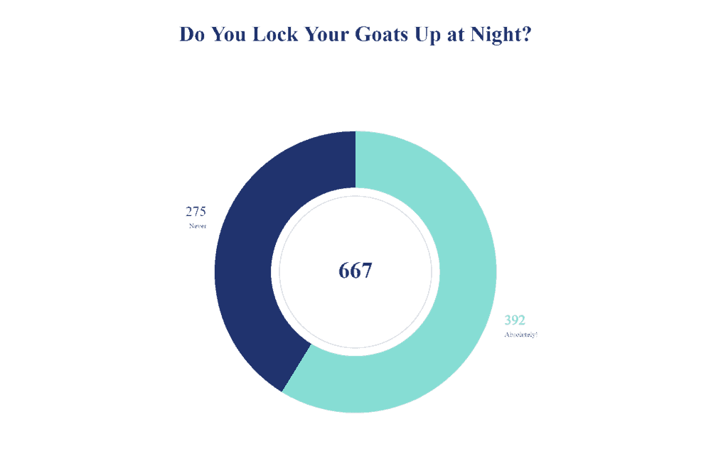 Do you lock your goats up at night (1)